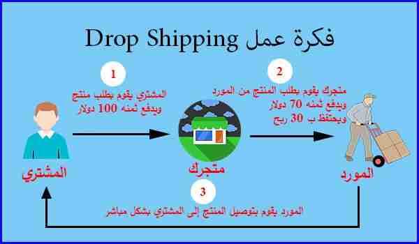 فكرة عمل Drop Shipping