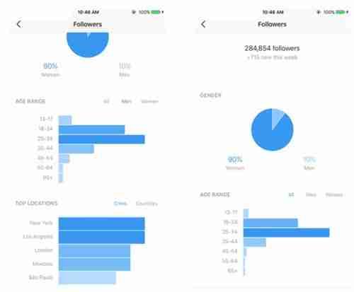 احصائيات و تحليلات انستقرام