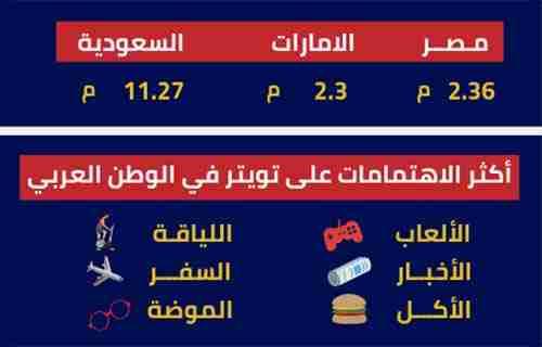 اهتمامات تويتر في الوطن العربي