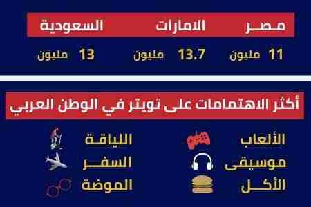احصائيات عن انستقرام في الوطن العربي