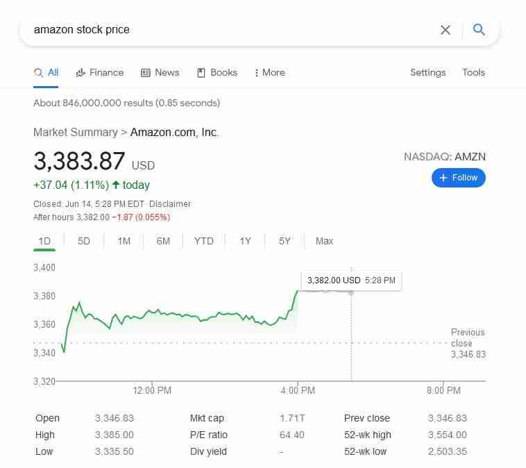 Profit from Amazon by investing