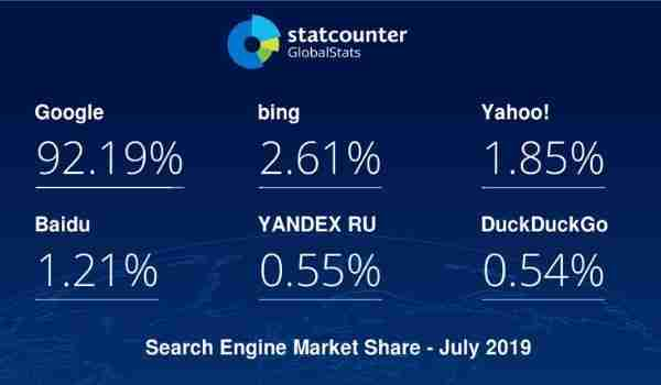 Search Engine Global market share