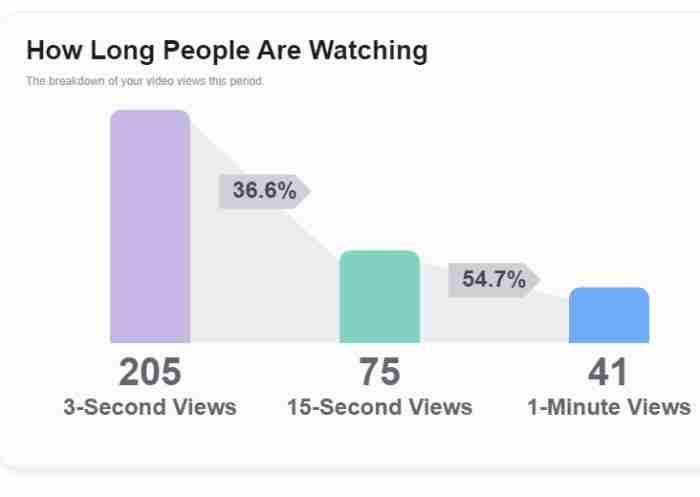 احصائيات الفيديوهات على فيسبوك