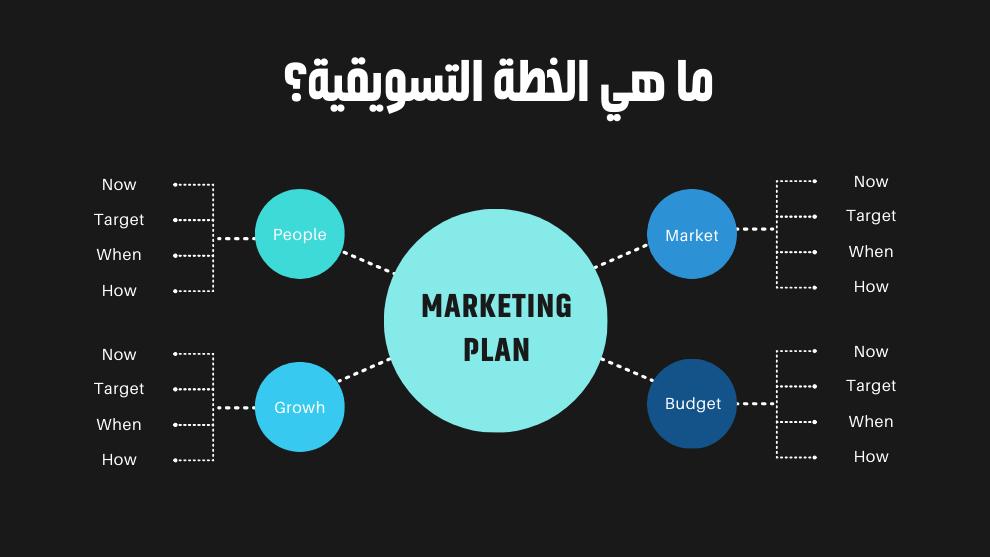 ما هي الخطة التسويقية