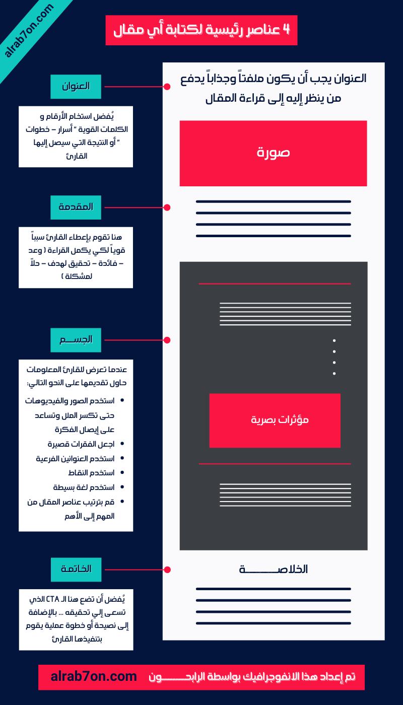 4 عناصر رئيسية لكتابة أي مقال