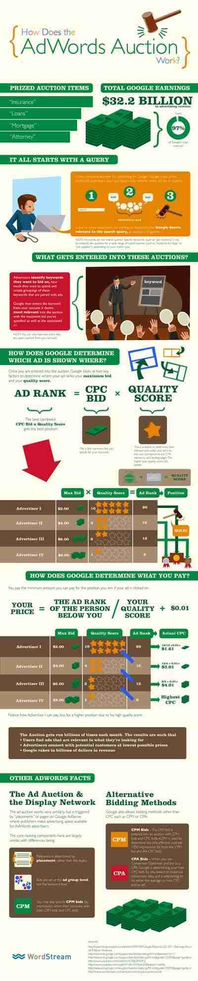 كيف تعمل منصة إعلانات جوجل