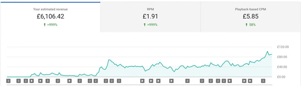 مثال على كيفية حساب أرباح اليوتيوب