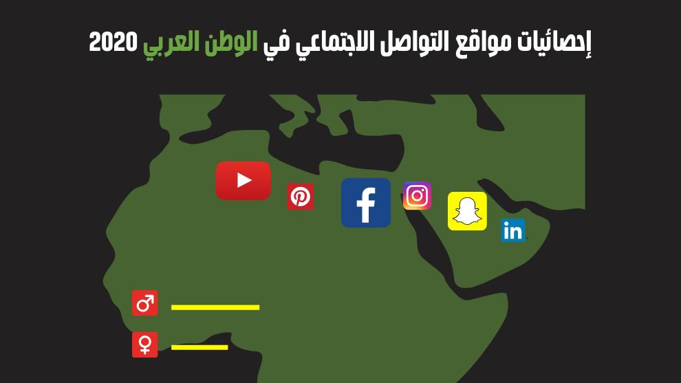 أهم إحصاءيات مواقع التواصل الاجتماعي في المنطقة العربية