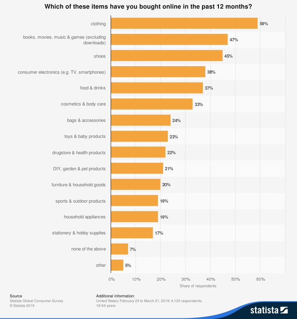 المبيعات أونلاين حسب التصنيفات في 2019