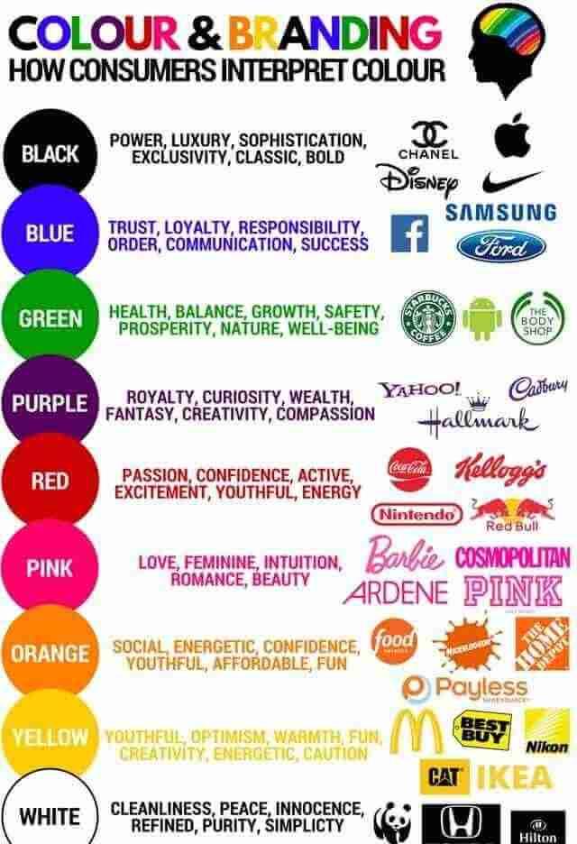 دلالات الألوان في العلامات التجارية