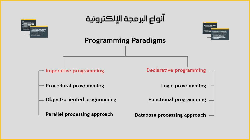 أنواع البرمجة الإلكترونية