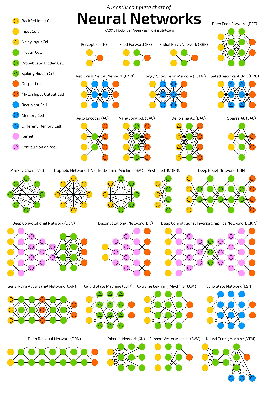 أنواع الشبكات العصبية