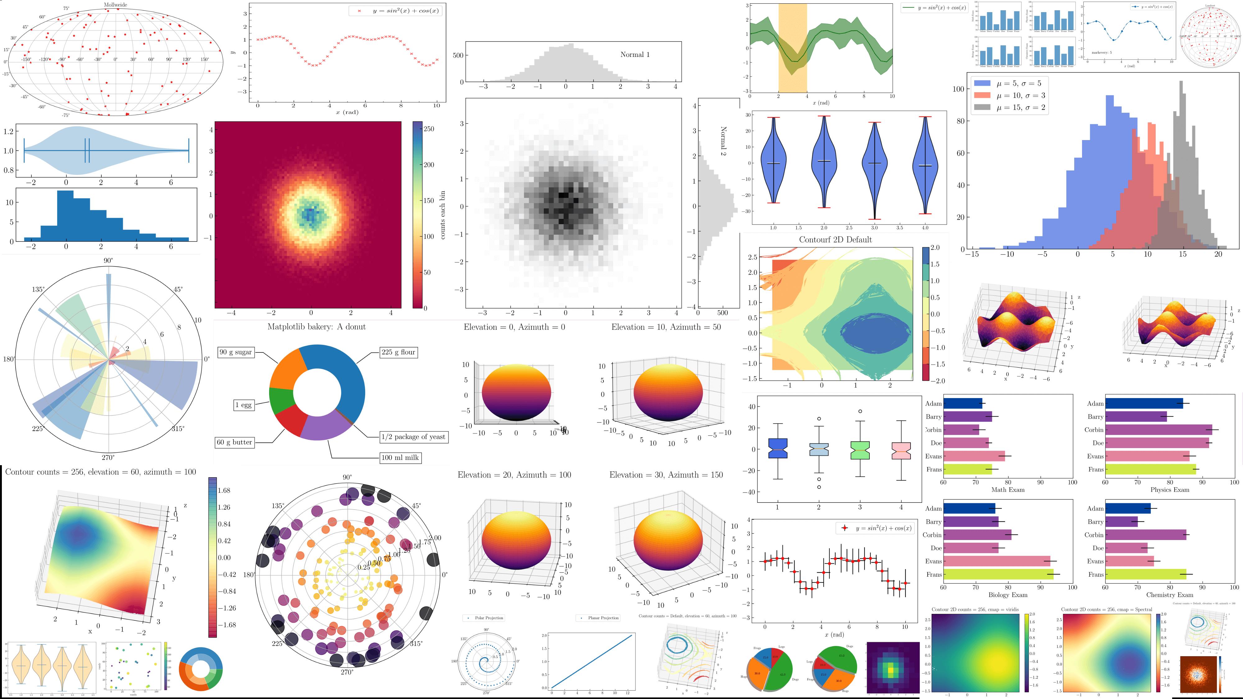 الاشكال البيانية التي يمكن عملها من خلال مكتبة Matplotlib