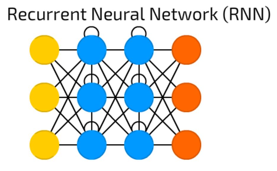 الشبكات العصبية المتكررة