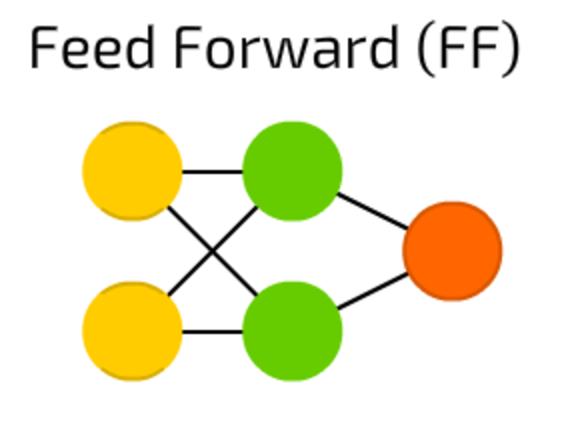 شبكات التغذية الأمامية Feed Forward Neural Networks