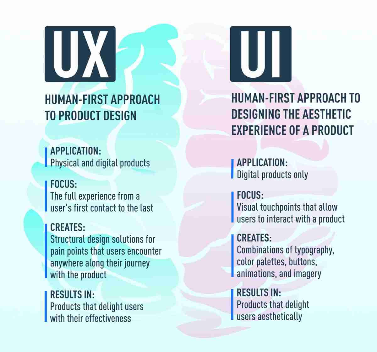 difference between ux and ui