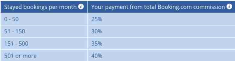 نسبة الربح من بوكينج